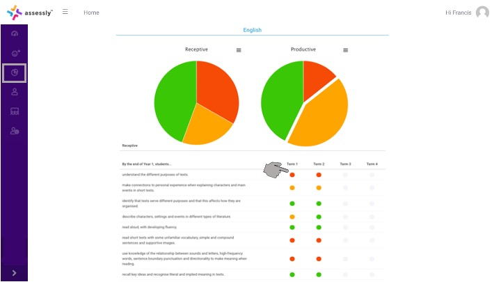 3. Here you will see a break down of all Assessments for the selected student. Click on any coloured dot to view notes and/or attached evidence for that assessment.